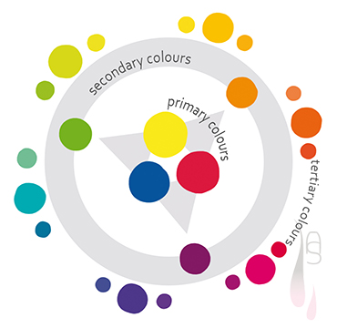 A tutorial on colour theory.