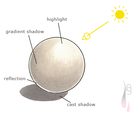 A tutorial on light and shadow.